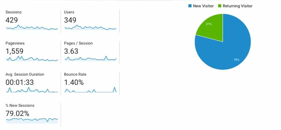 blog traffic stats august 2017