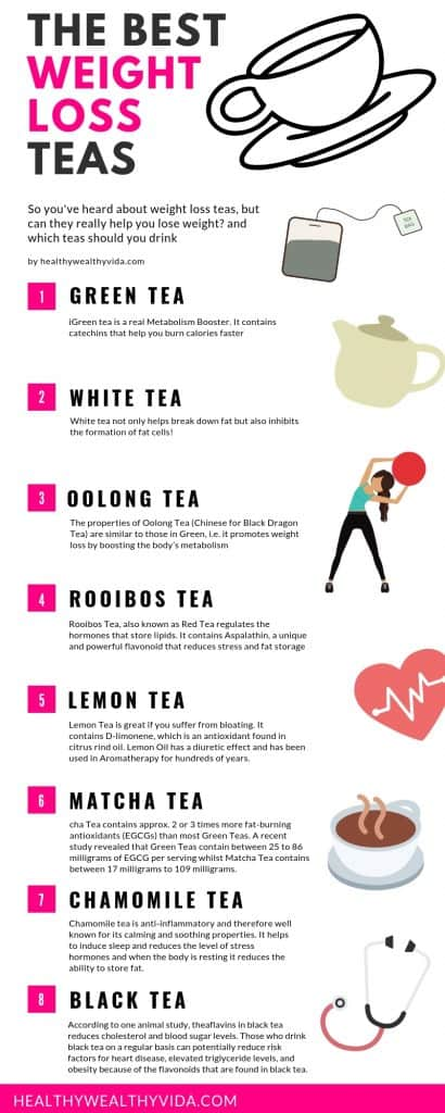 The Best Weight Loss Teas